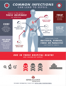 Common Infections Poster, Sepsis First Response, EMS, First Responders, Sepsis