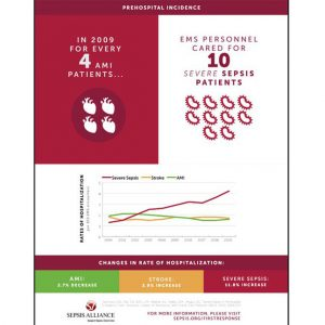 Common Infections Poster | Sepsis Alliance